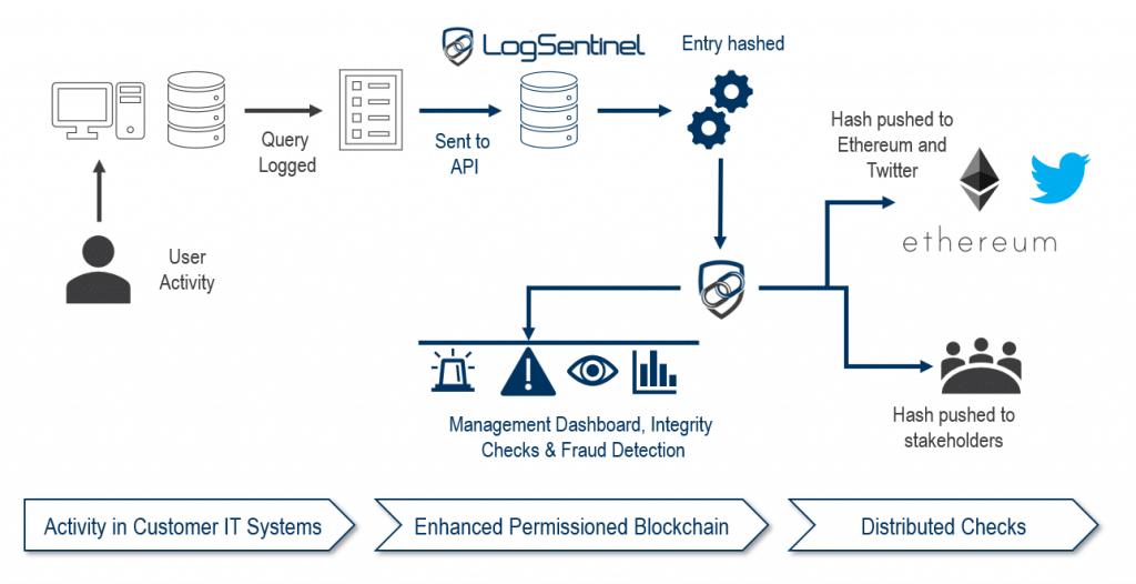 fintech-event-blockchain-logging
