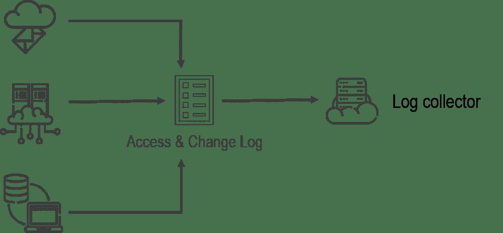 log collector scheme