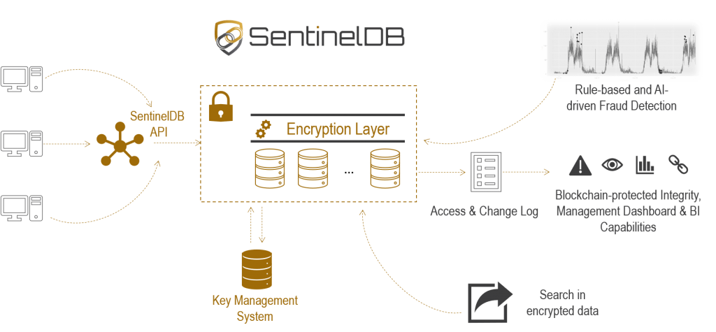 SENTINELDB_How_It_Works